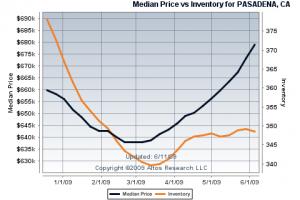 Pasadena Single Family Median Price & Inventory