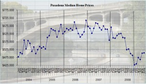 Pasadena Home Prices