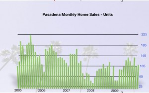 Pasadena Monthly Unit Sales - Residential Real estate