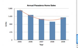 Total Annual Home Sales in Pasadena